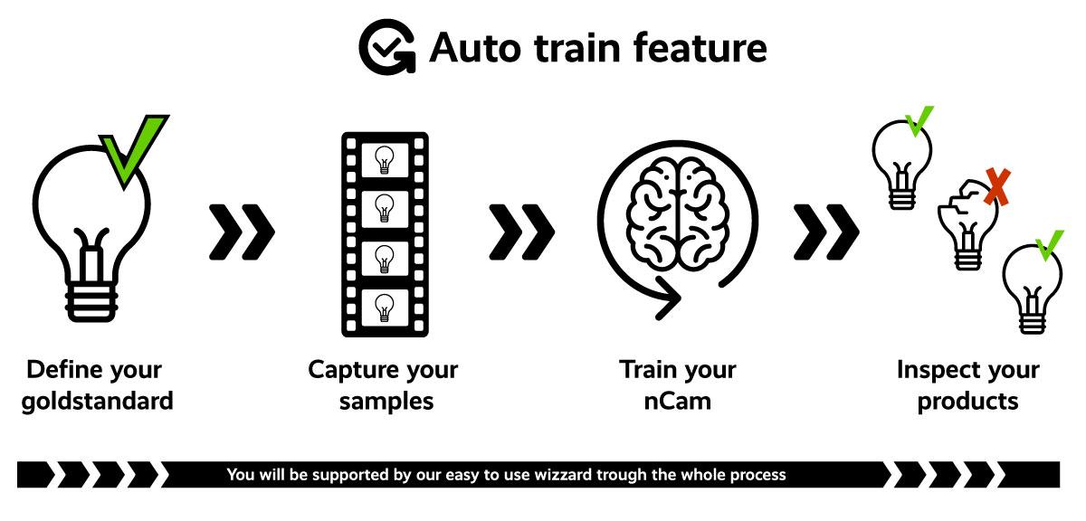 Autonomous AI Training