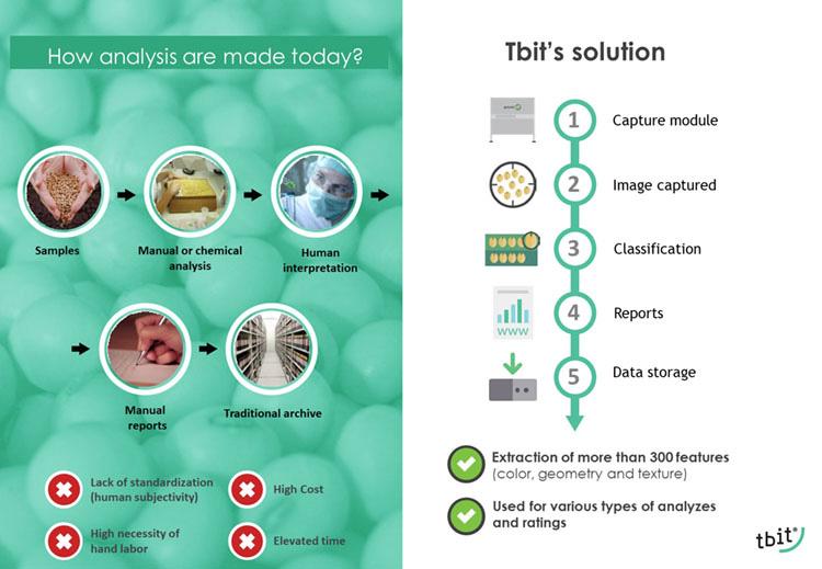 Tbit Solution