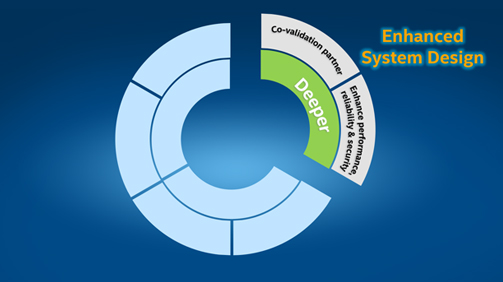 Enhanced System Design