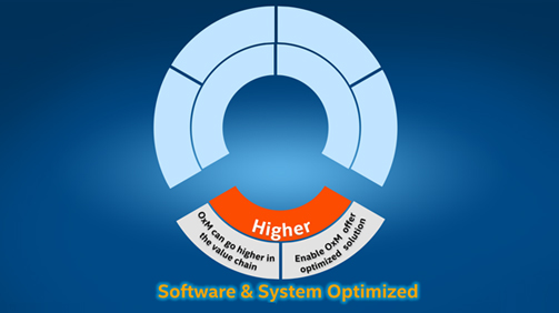 Software & System Optimized