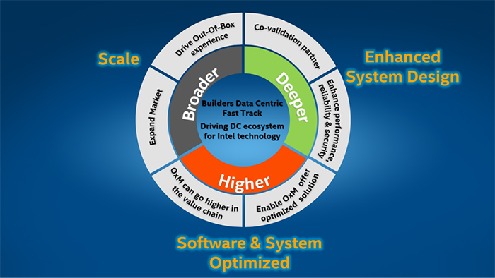 Intel Builders Data Centric Fast Track